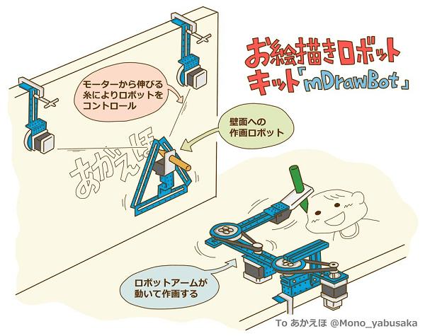 mDrawBot-イラスト:Mono