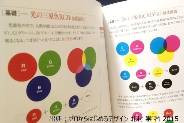 RGBとCMYK-ゼロからはじめるデザイン 北村 崇著 2015